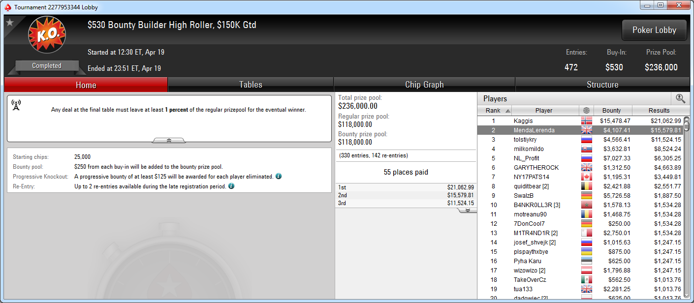 2.º lugar de Óscar Serradell en el Bounty Builder High Roller de PokerStars.com.