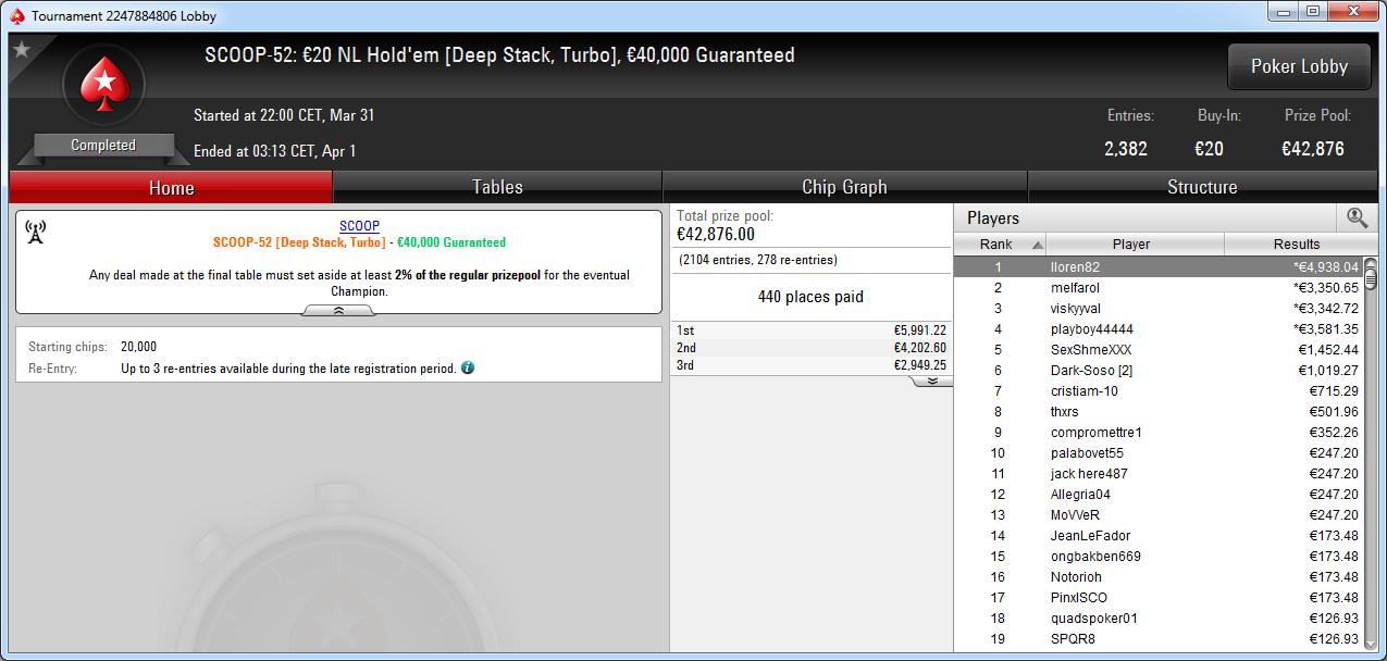 Victoria de lloren82 en el SCOOP-52 de PokerStars Europe.