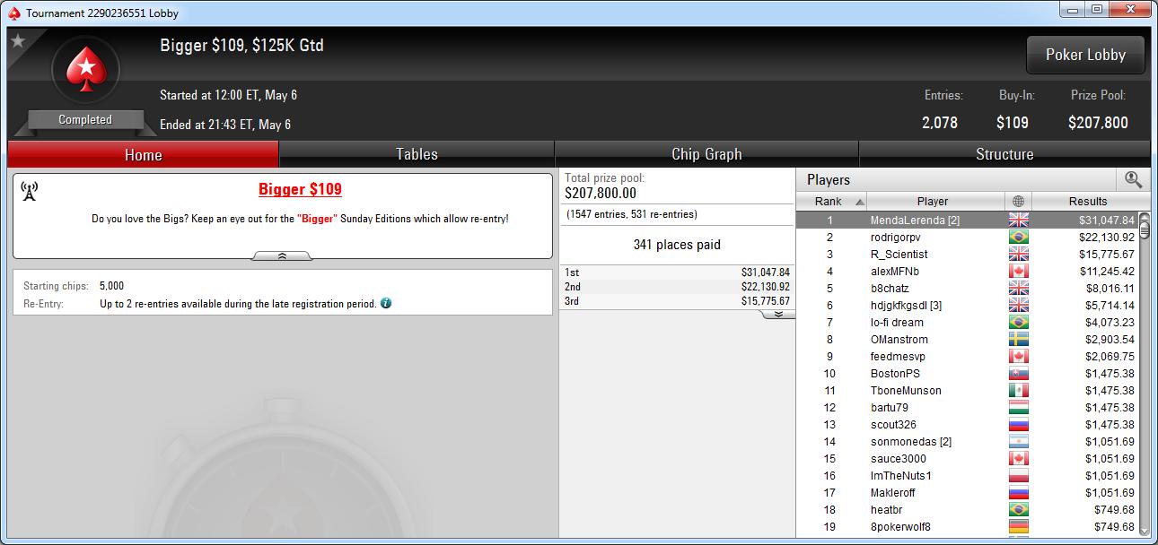 Victoria de MendaLerenda en el Bigger 109 de PokerStars.com.