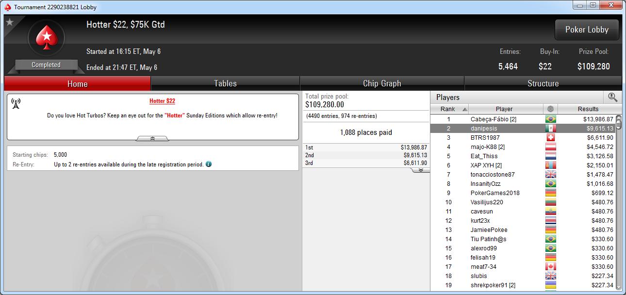 2.º lugar de danipesis en el Hotter 22 de PokerStars.com.