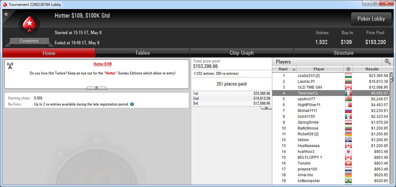 4.º puesto de TakeOverCz en el Hotter 109 de PokerStars.com.