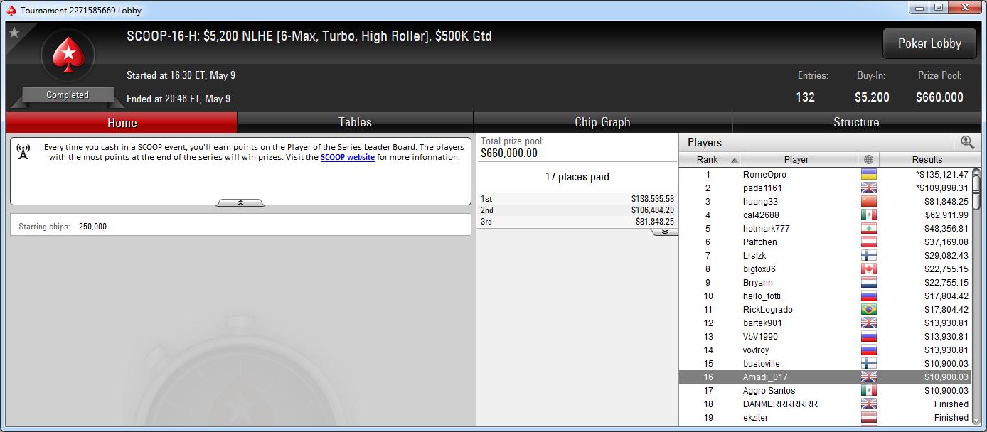 16.º lugar de Adrián Mateos en el SCOOP-16-H de PokerStars.com.