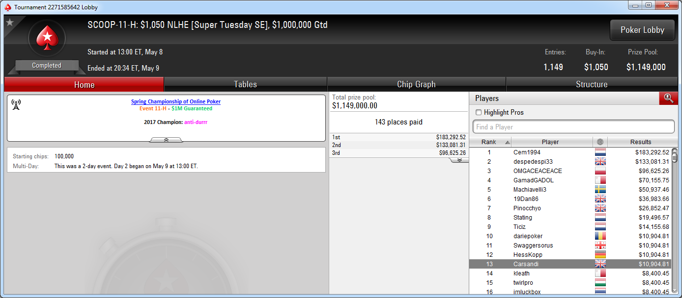 13.º lugar de Carsandi en el SCOOP-11-H de PokerStars.com.