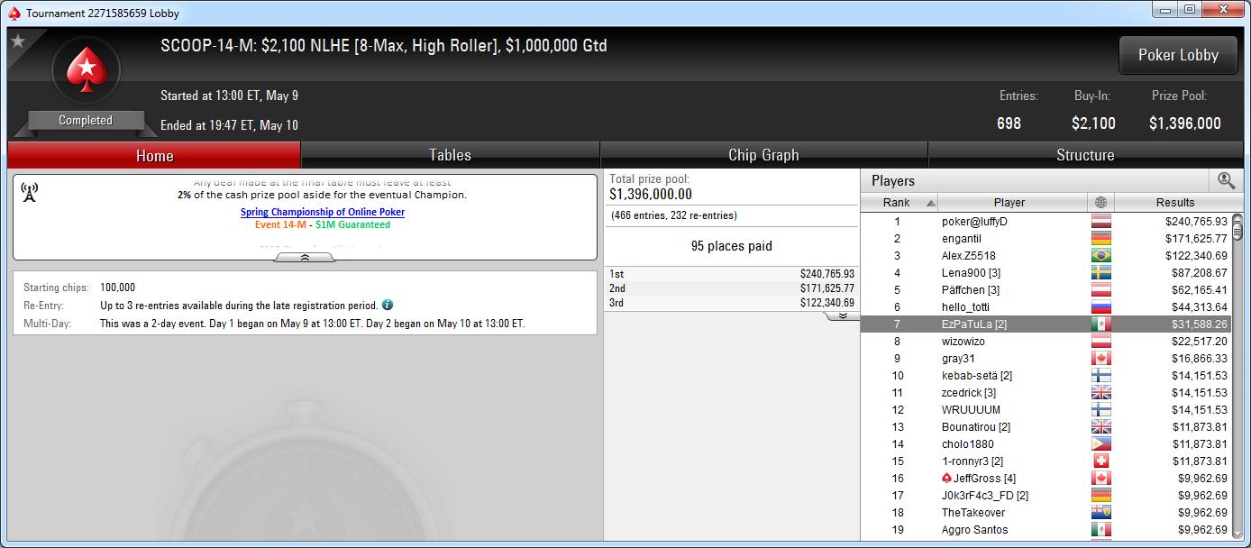 7.º puesto de David Cabrera en el SCOOP-14-M de PokerStars.com.