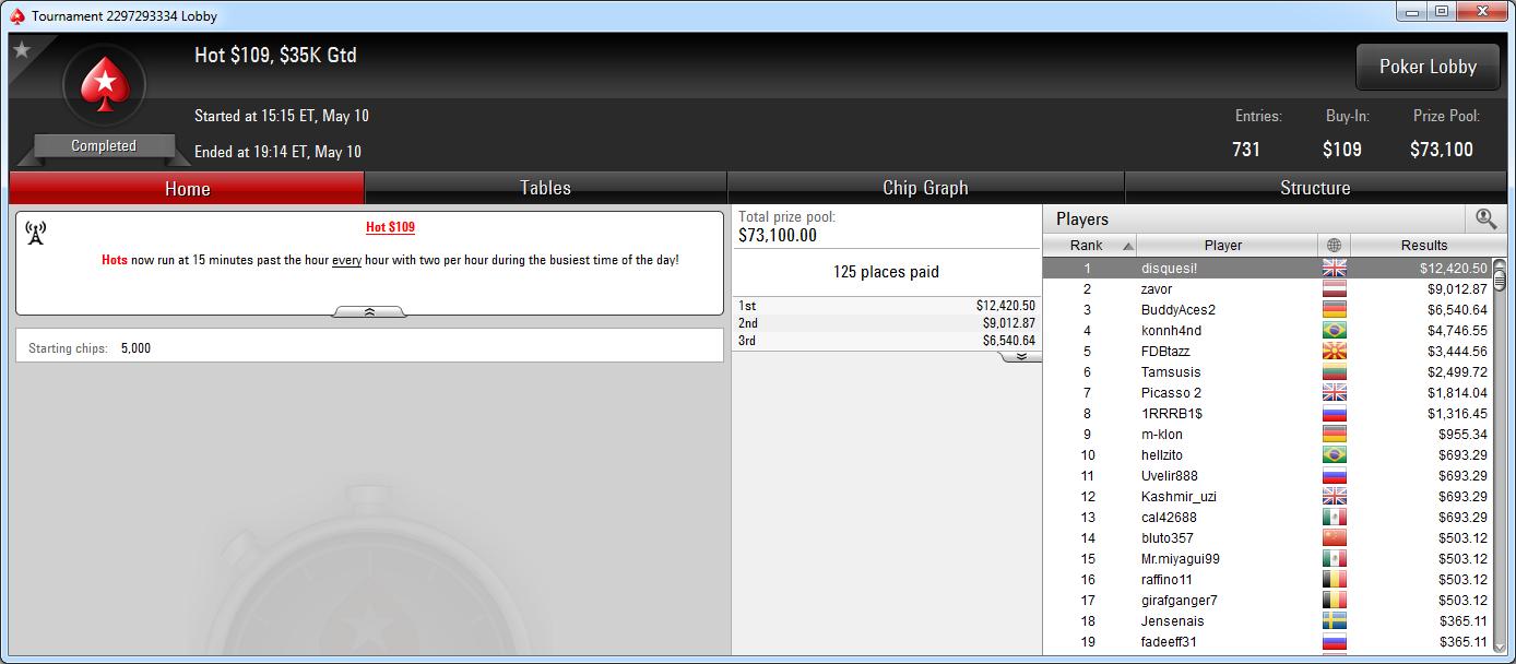 Victoria de disquesi! en el Hot 109 de PokerStars.com.