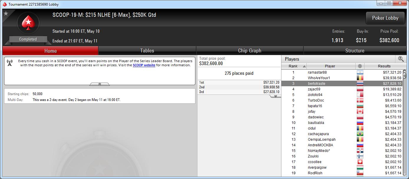 3.º puesto de Berto Novoa en el SCOOP-19-M de PokerStars.com.