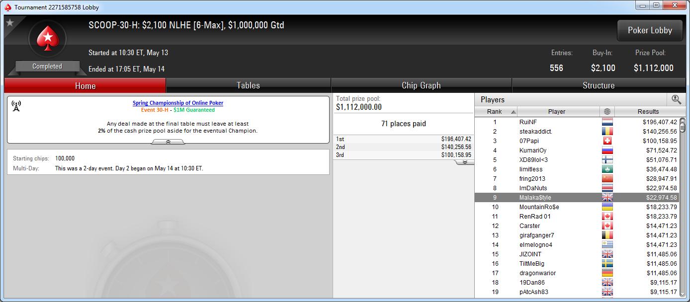 9.º puesto de Juan Pardo en el SCOOP-30-H de PokerStars.com.