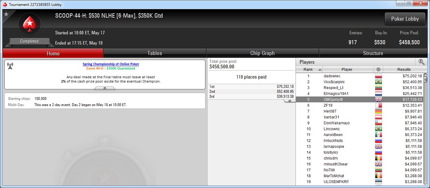 5.º puesto de Jonathan Concepción en el SCOOP-44-H de PokerStars.com.