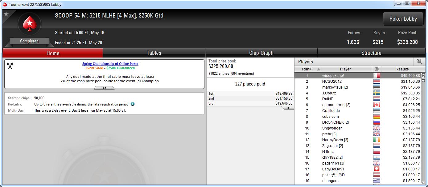 Victoria de wisopekeño! en el SCOOP-54-M de PokerStars.com.