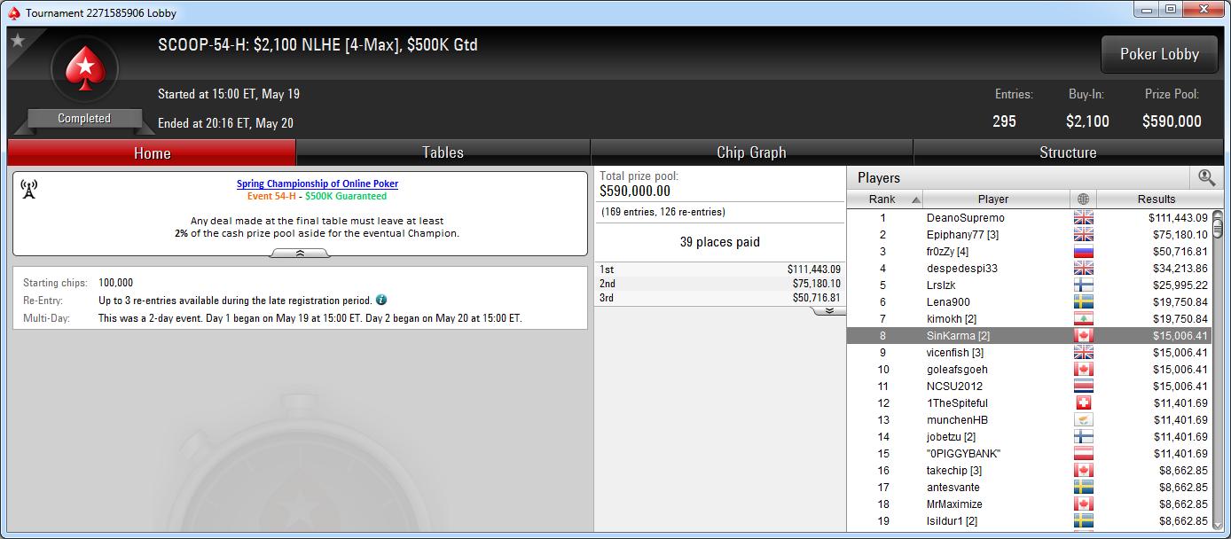 8.º lugar de SinKarma en el SCOOP-54-H de PokerStars.com.