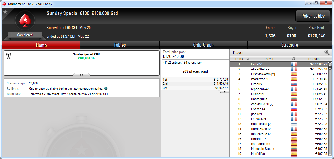 Victoria de lartist51 en el Sunday Special de PokerStars Europe.