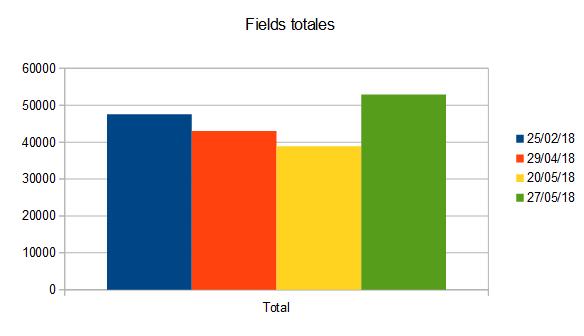 Gráfica de fields totales.