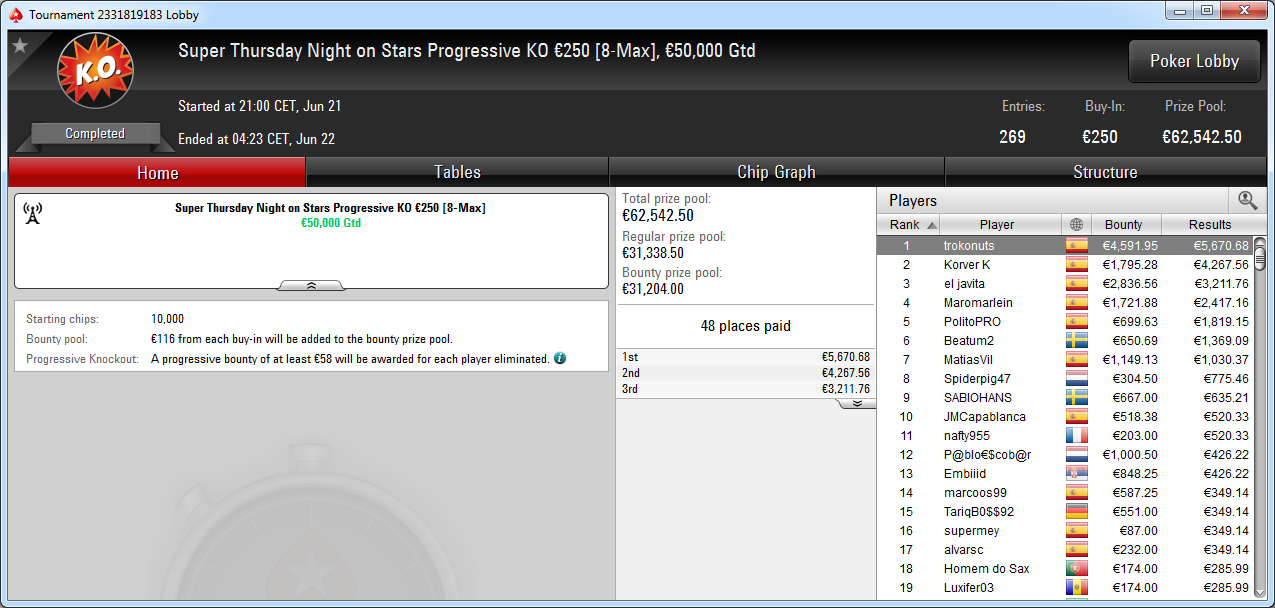 Victoria de trokonuts en el ST Night on Stars de PokerStars.