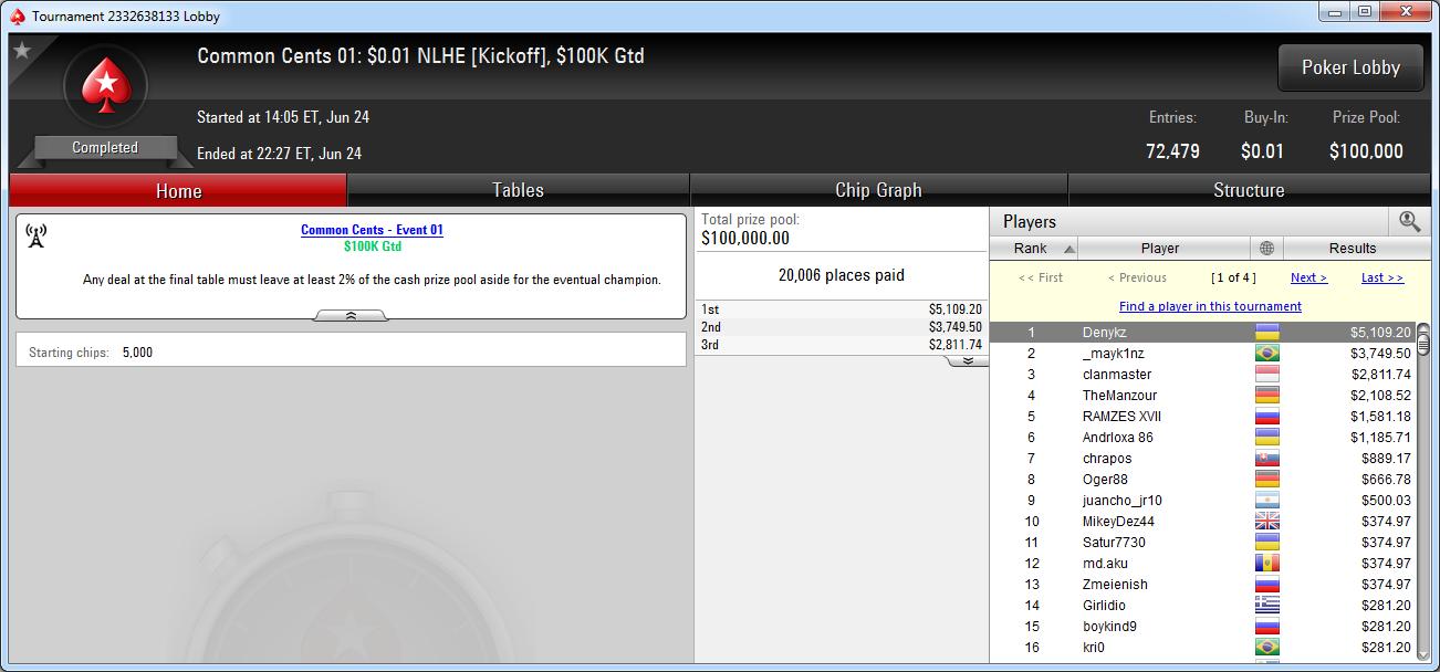 Resultado del Common Cents 01 de PokerStars.com.