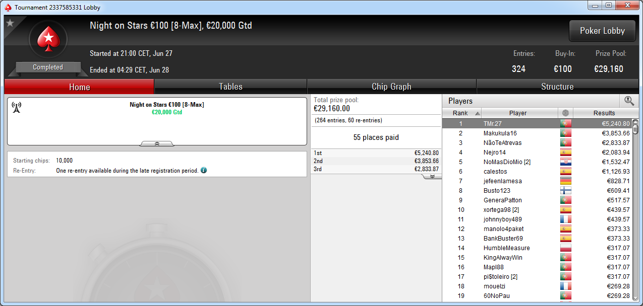 Victoria de TMr.27 en el Night on Stars de PokerStars.es.