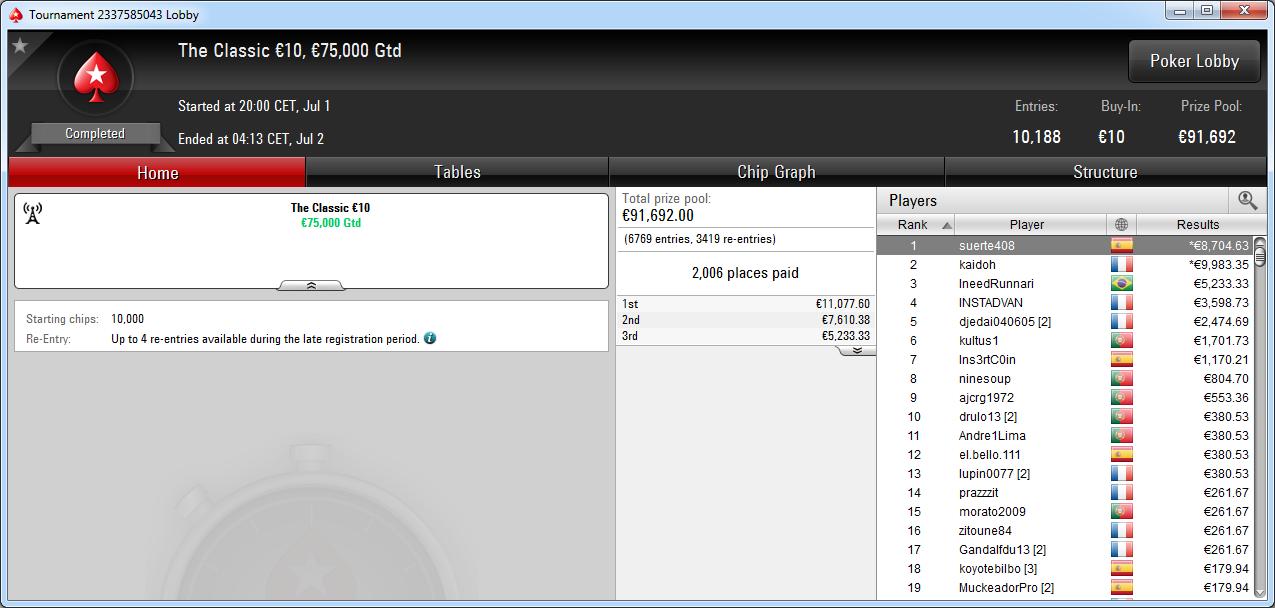 Victoria del español suerte408 en The Classic de PokerStars.es.