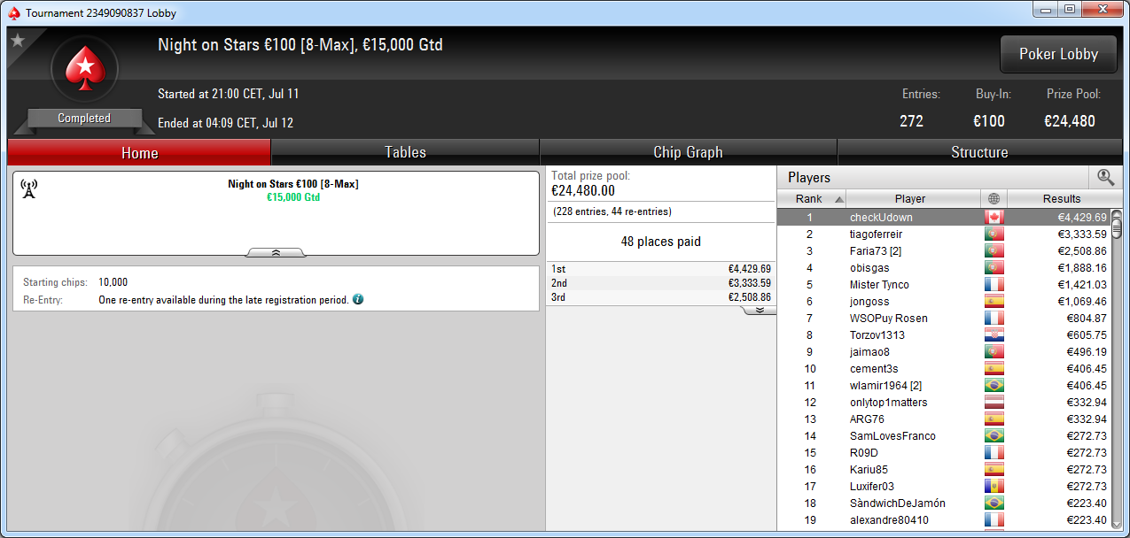 Victoria de checkUdown en el Night on Stars de PokerStars.es.