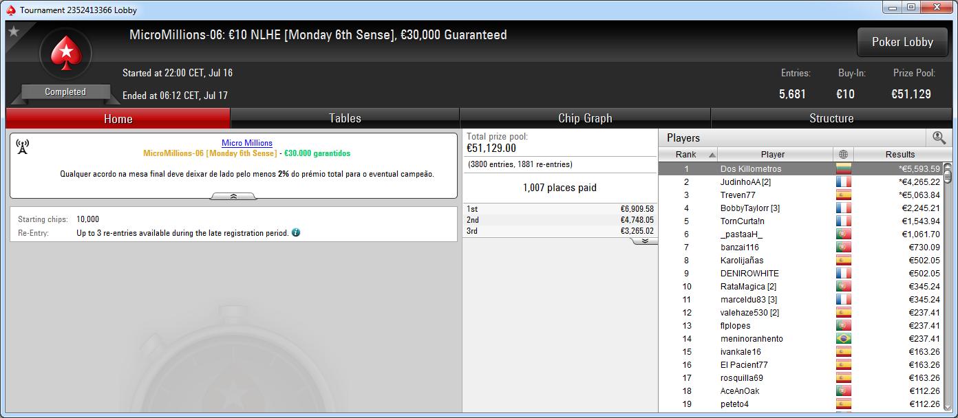 Victoria de Dos Killometros en el MicroMillions-06 de PokerStars.es.