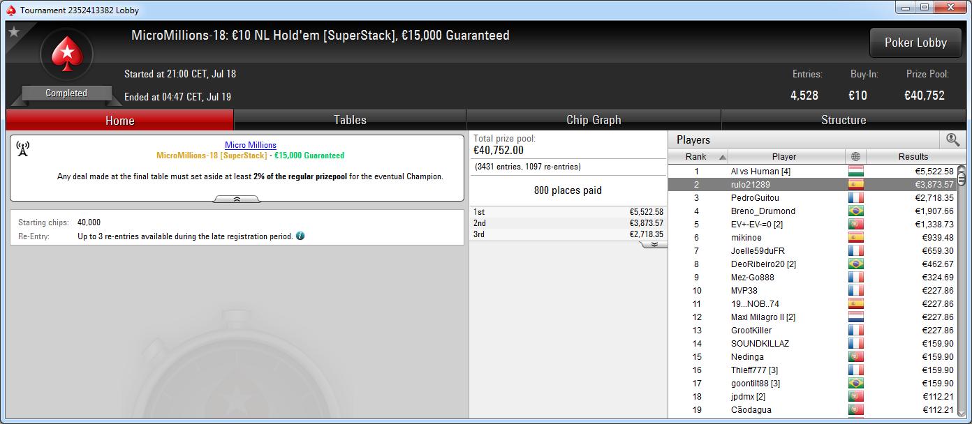 Victoria de AI vs Human en el MicroMillions-18 de PokerStars.es.