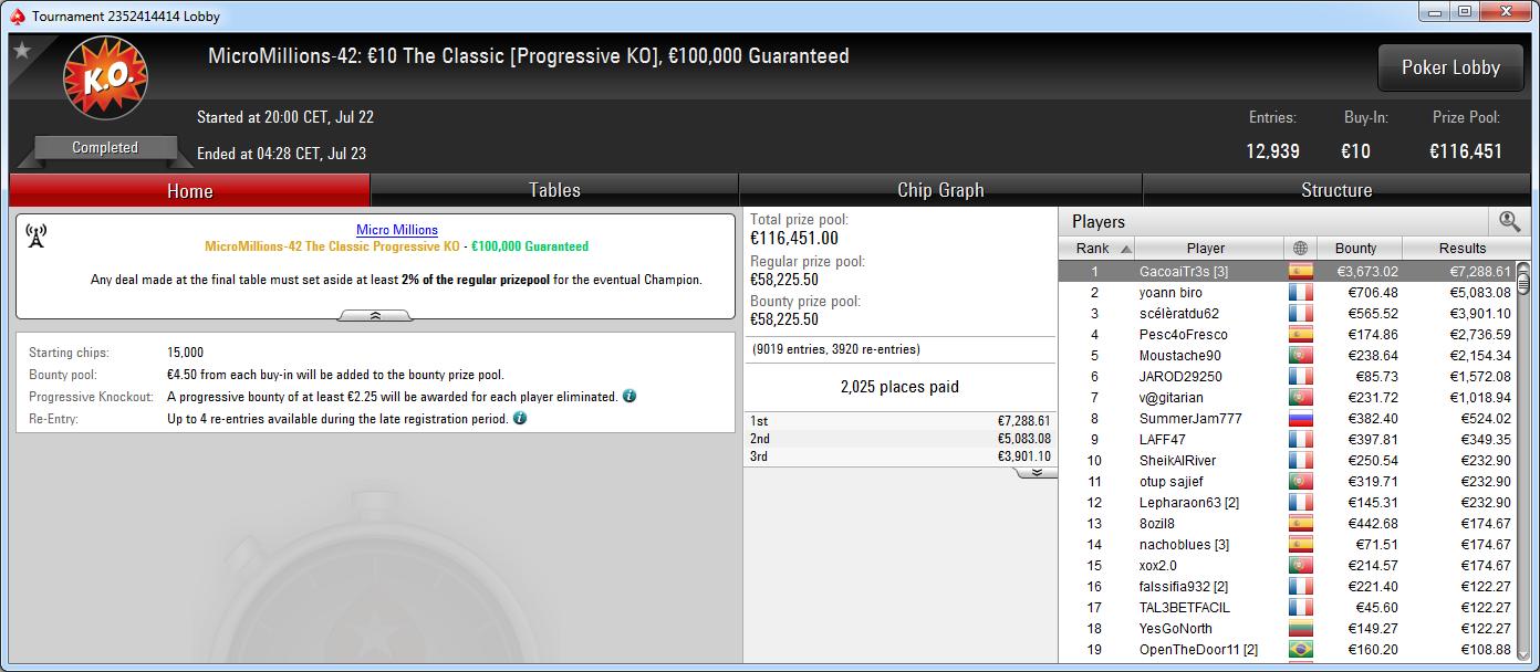 Victoria de GaciaoTr3s en el Micromillions-42 The Classic de PokerStars.es.