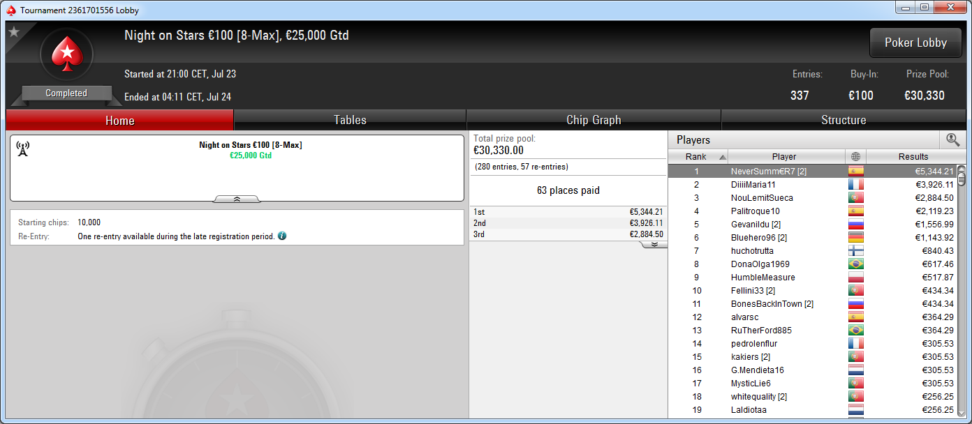 Victoria del español NeverSumm€R7 en el Night on Stars de PokerStars.es.