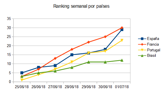 Gráfica de la evolución semanal del ranking por países.