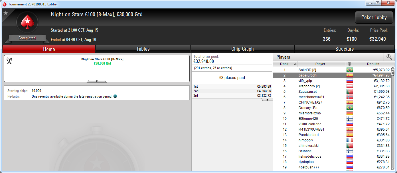 Victoria de SolidBD en el Night on Stars de PokerStars.es.