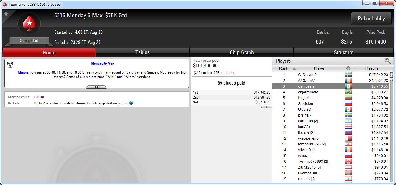 3.º puesto de danipesis en el Monday 6-Max de PokerStars.com.
