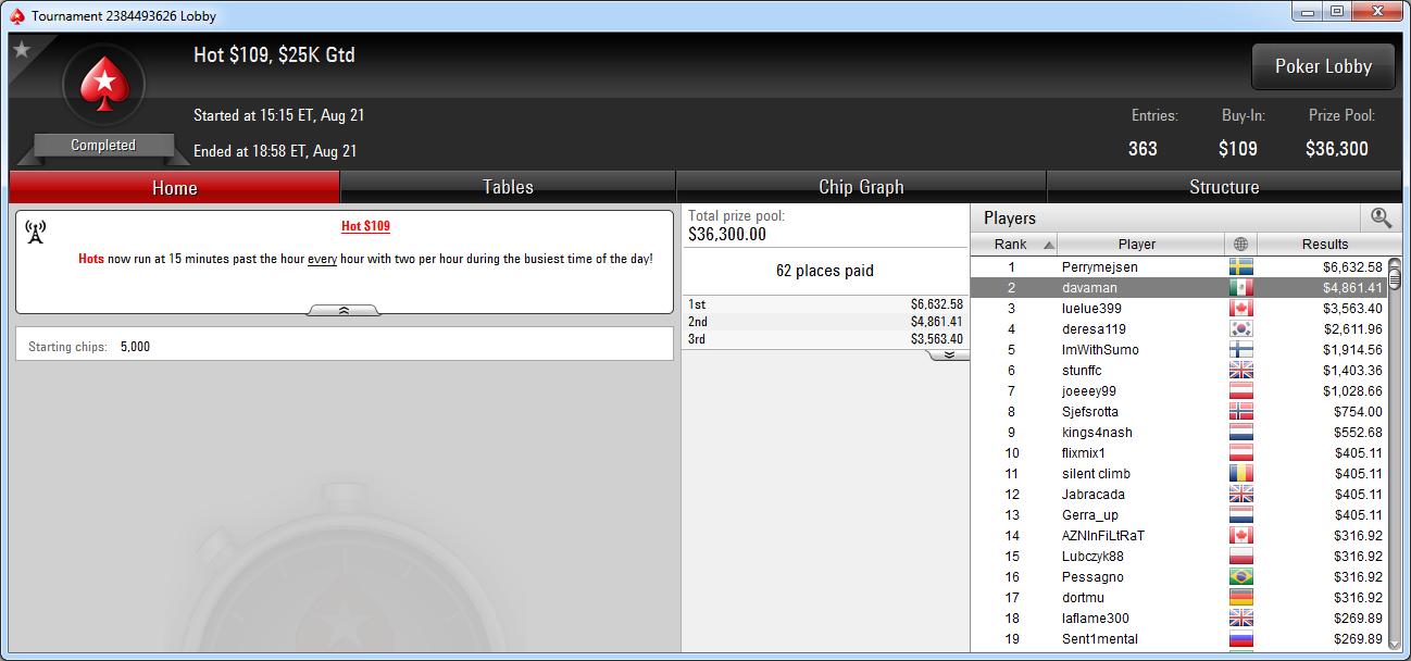 2.º puesto de David López en el Hot 109 de PokerStars.com.