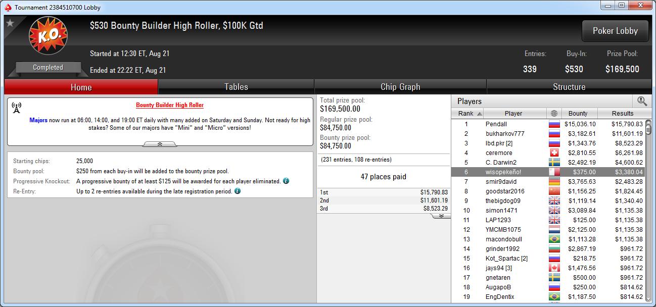 6.º puesto de wisopekeño1 en el BB High Roller de PokerStars.com.