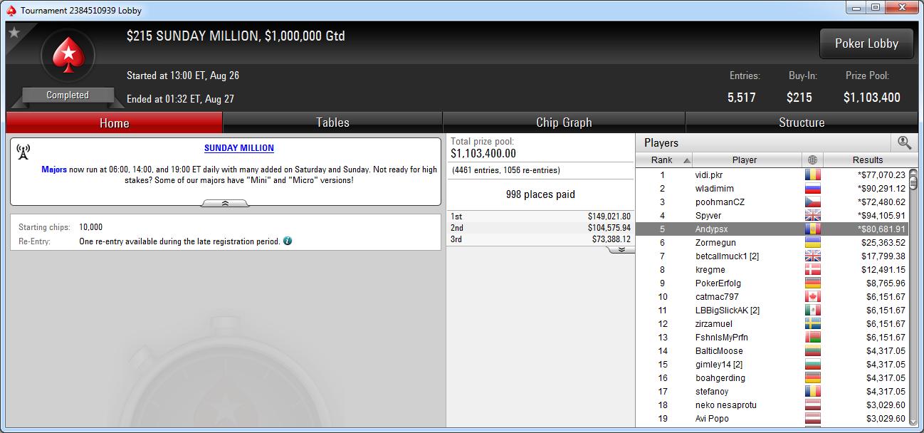 5.º puesto de andypsx en el Sunday Million de PokerStars.com.