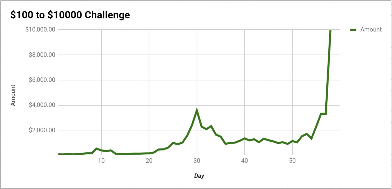 Gráfica de resultados del Bankroll Challenge de Doug Polk.