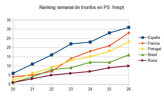 Gráfica del ranking semanal de MTTs de PokerStars .frespt