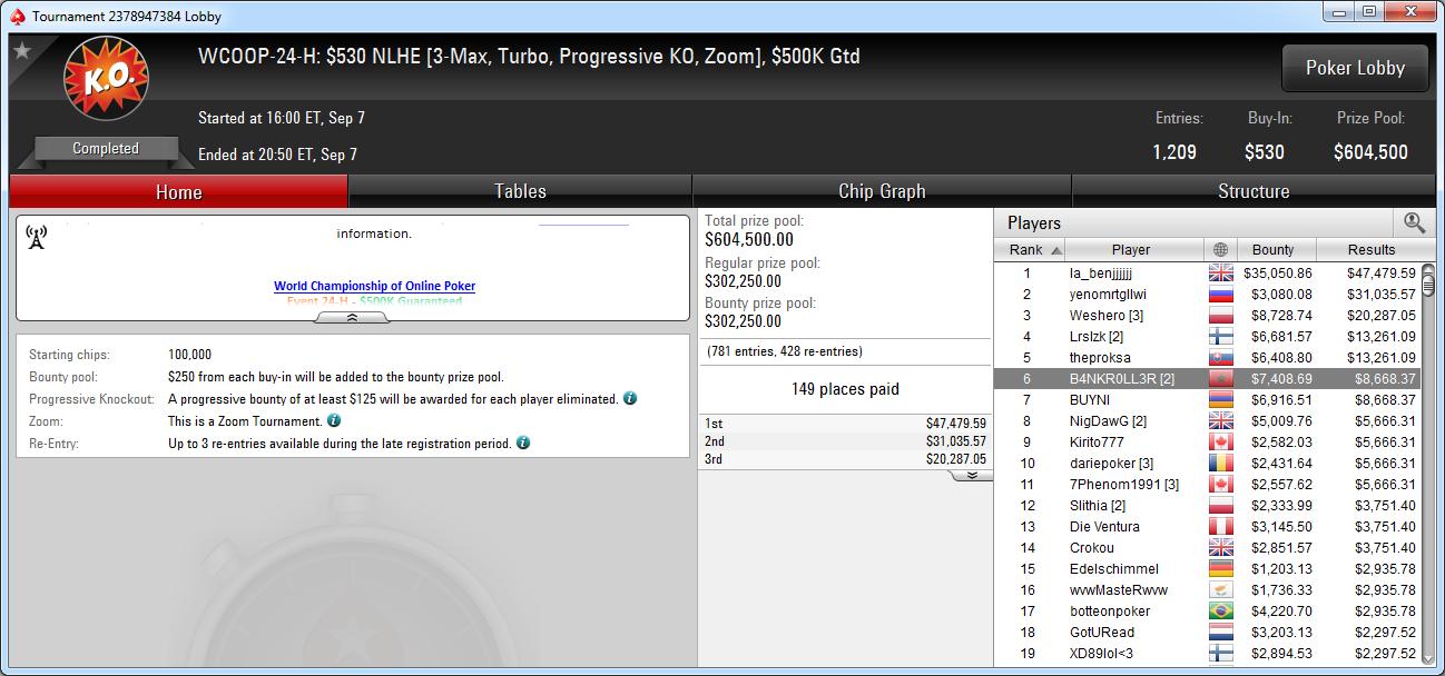 6.º puesto de B4NKR0LL3R en el WCOOP-24-H de PokerStars.com.