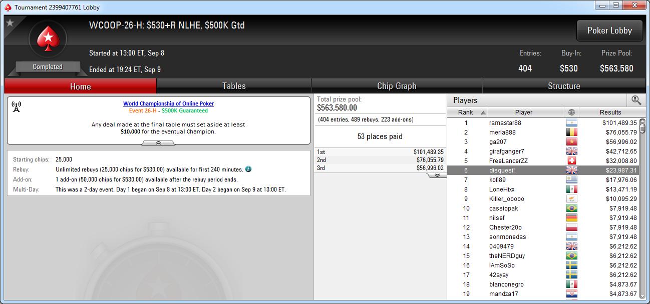6.º puesto de disquesi! En el WCOOP-26-H de PokerStars.com.
