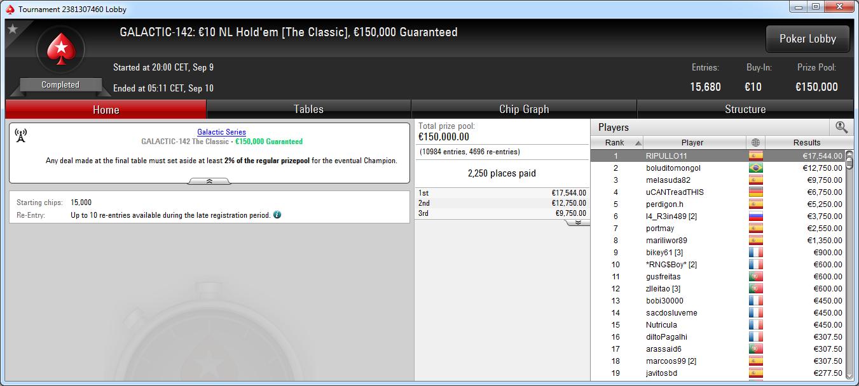 Victoria del español Ripullo11 en el GS-142 Classic de PokerStars.es.