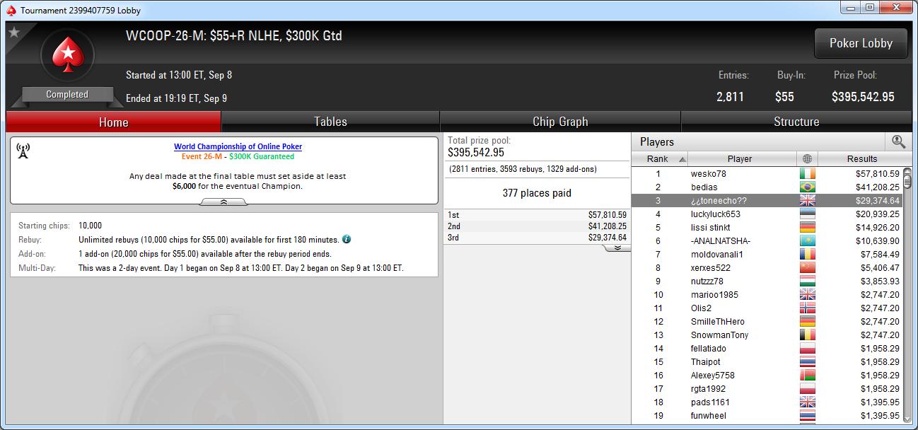 3.º puesto de Miguel Seoane en el WCOOP-26-M de PokerStars.com.