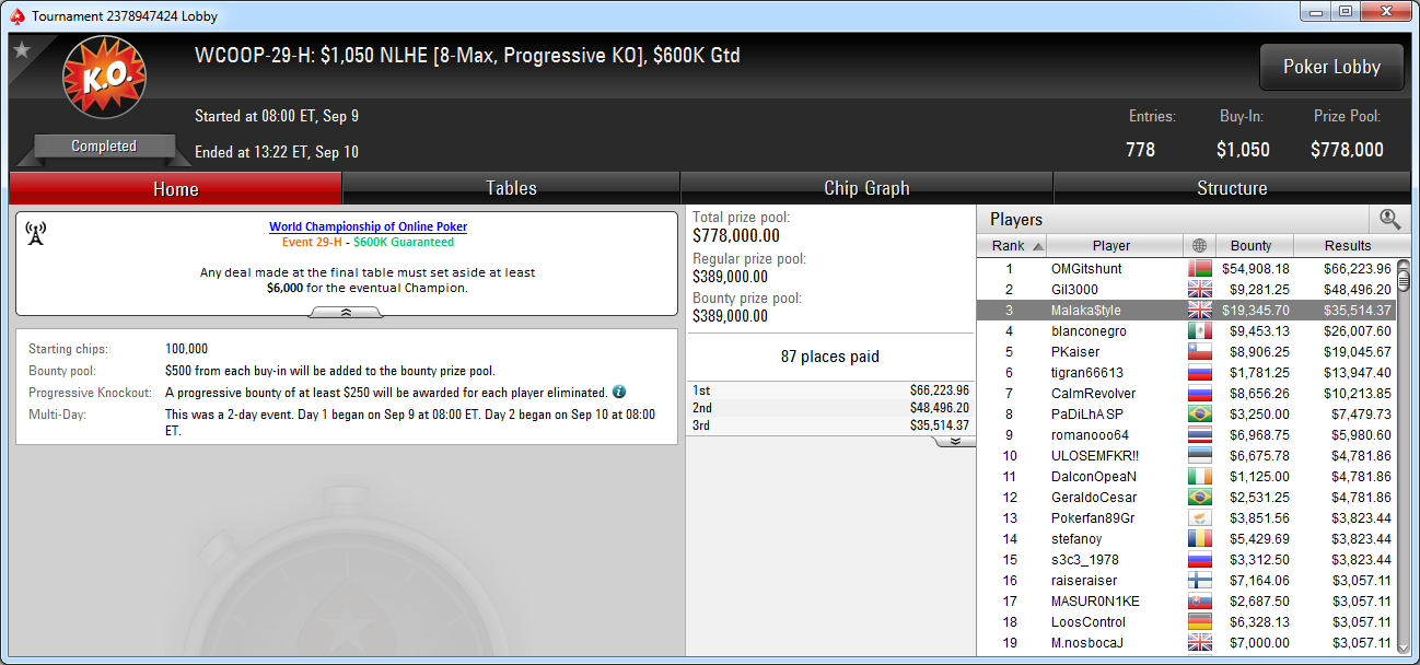 3.º puesto de Malaka$tyle en el WCOOP-29-H de PokerStars.com.