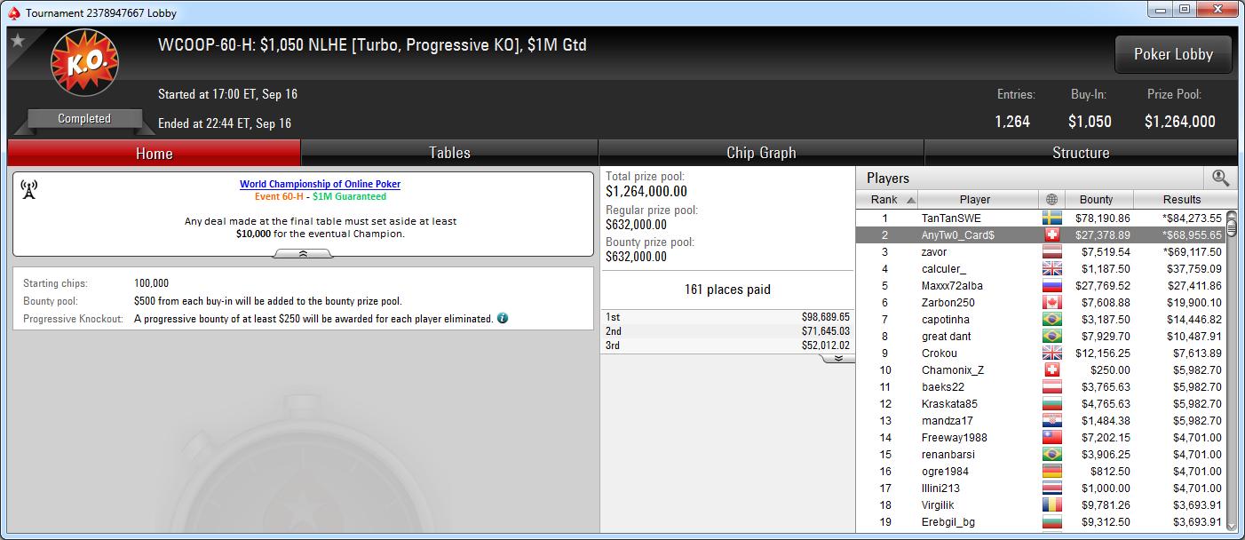 2.º puesto de AnyTw0_Card$ en el WCOOP-60-H de PokerStars.com.