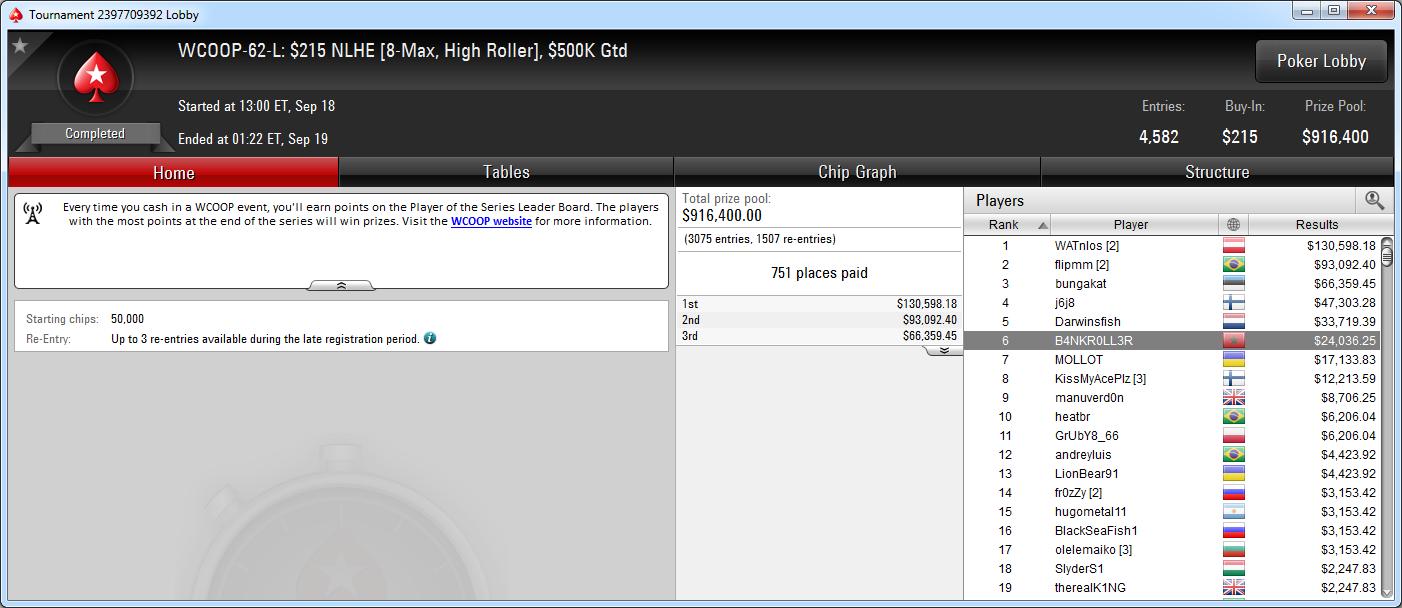 6.º puesto de B4NKR0LL3R en el WCOOP-62-L High Roller de PokerStars.com.