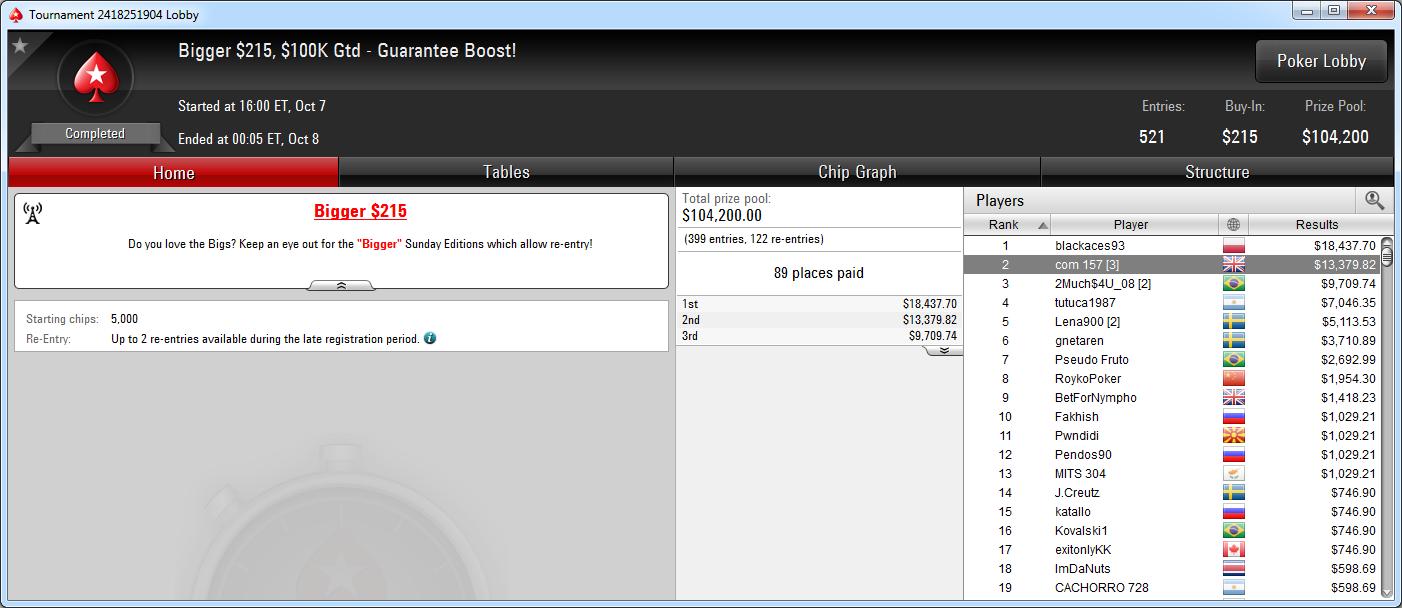 2.º puesto de Javier Gómez en el Bigger 215 de PokerStars.com.