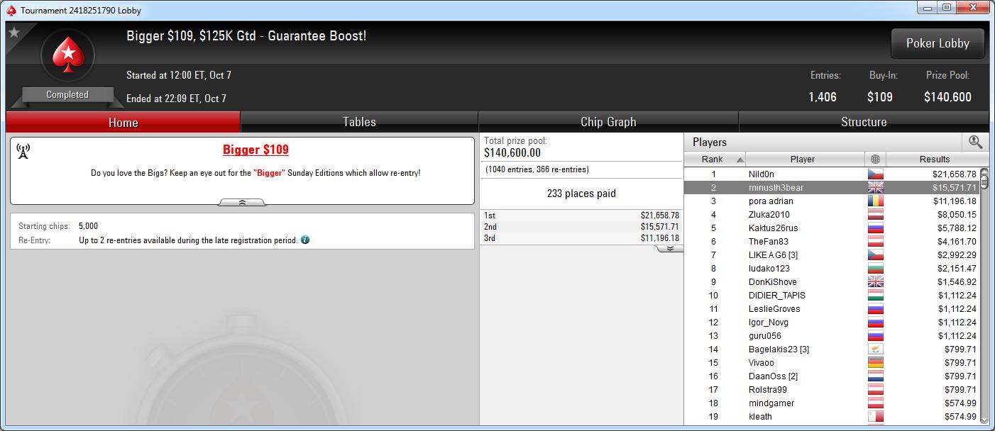 2.º puesto de Javier Zarco en el Bigger 109 de PokerStars.com.