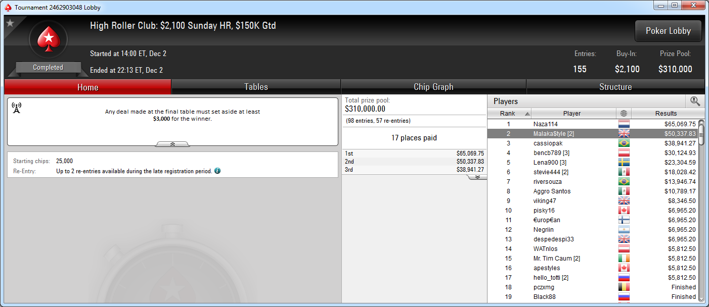 2.º lugar de Juan Pardo en el HR Club Sunday HR de PokerStars.com.