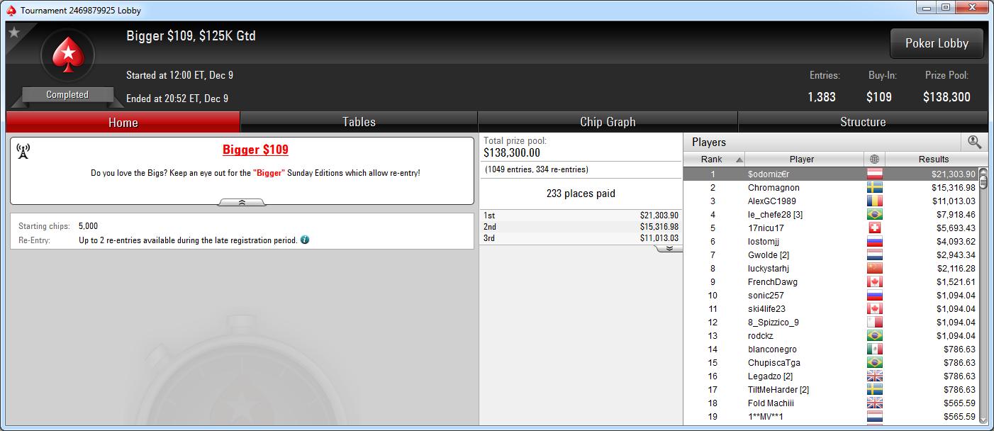 Vitoria de $odomiz€r en el Bigger 109 de PokerStars.com.