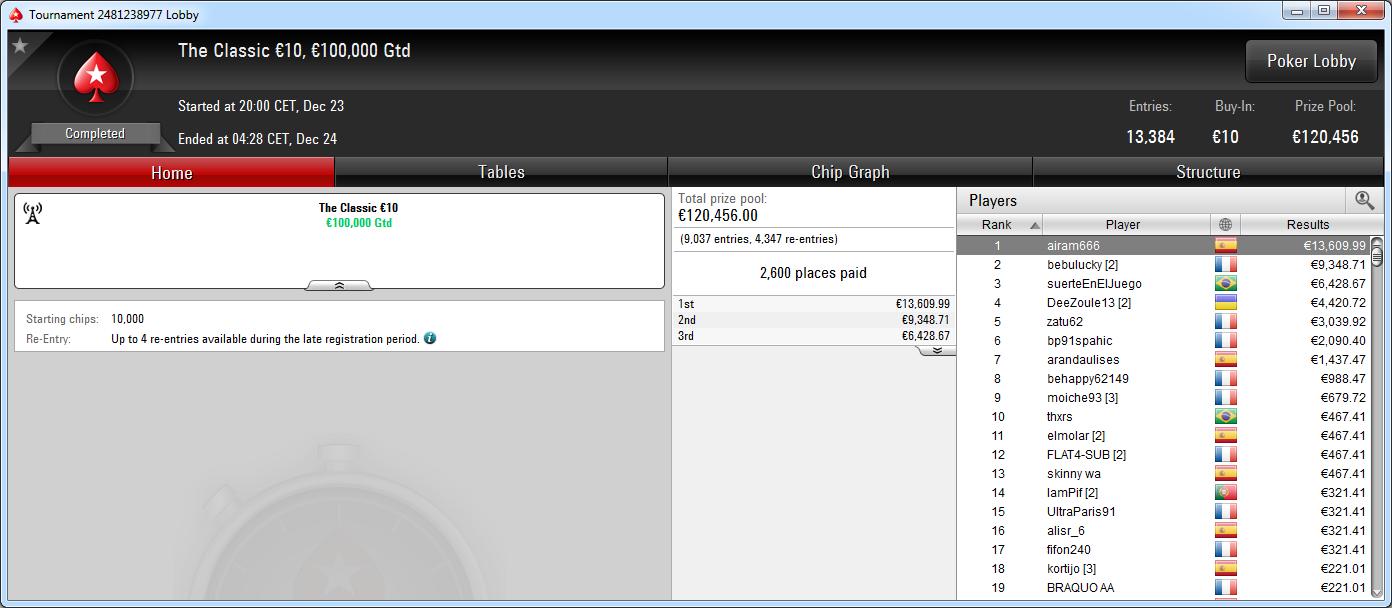 Victoria de airam666 en el Classic de PokerStars.es.
