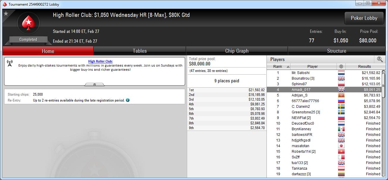 4.º puesto de Adrián Mateos en el HRC Wednesday HR de PokerStars.com.