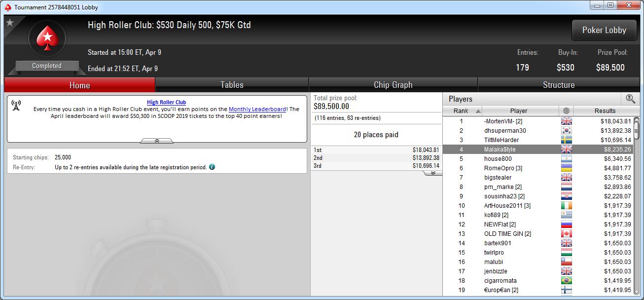 4.º puesto de Juan Pardo en el HRC Daily 500 de PokerStars.com.