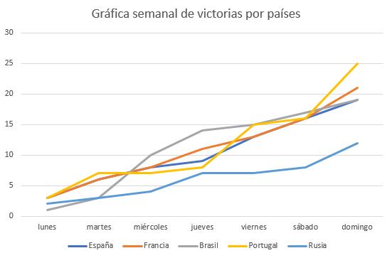 Gráfica semanal de victorias por países.