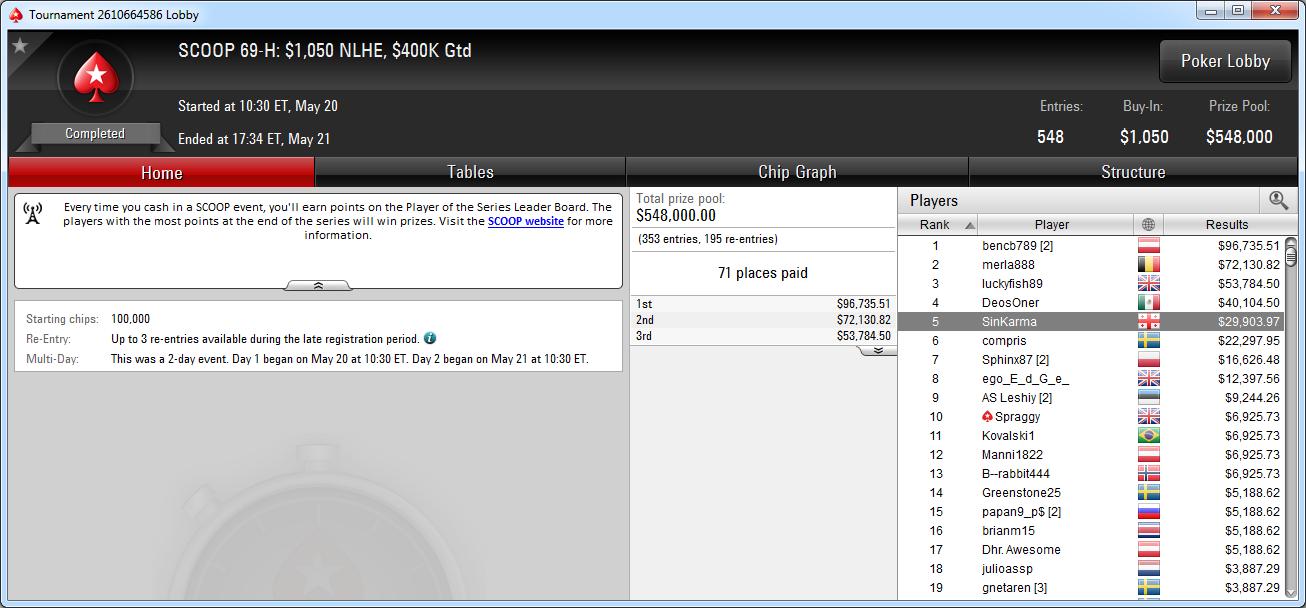 5.º puesto de ZeroS en el SCOOP 69-H de PokerStars.com.
