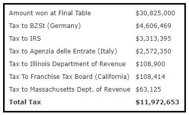 Tabla con las recaudaciones previstas por las agencias tributarias.